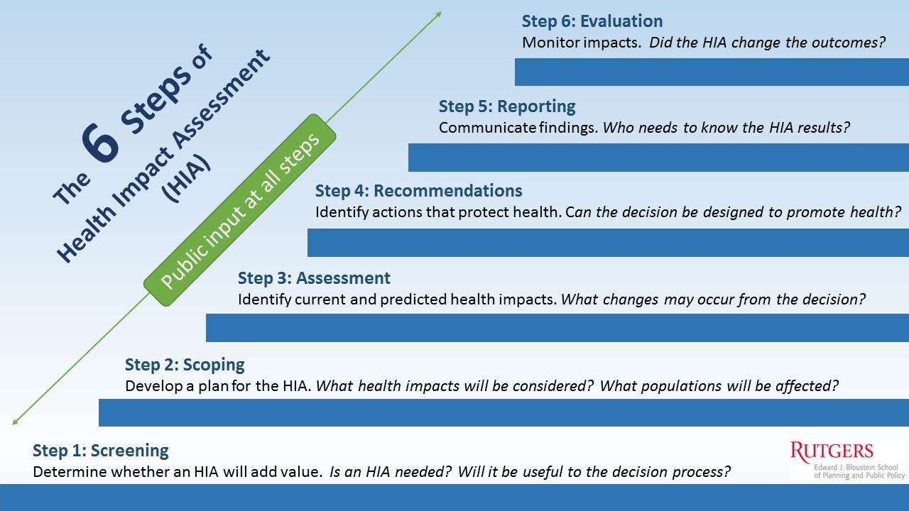 Six Steps of HIA Process